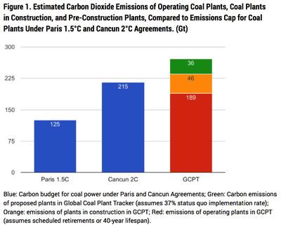 coal vs. climate targets