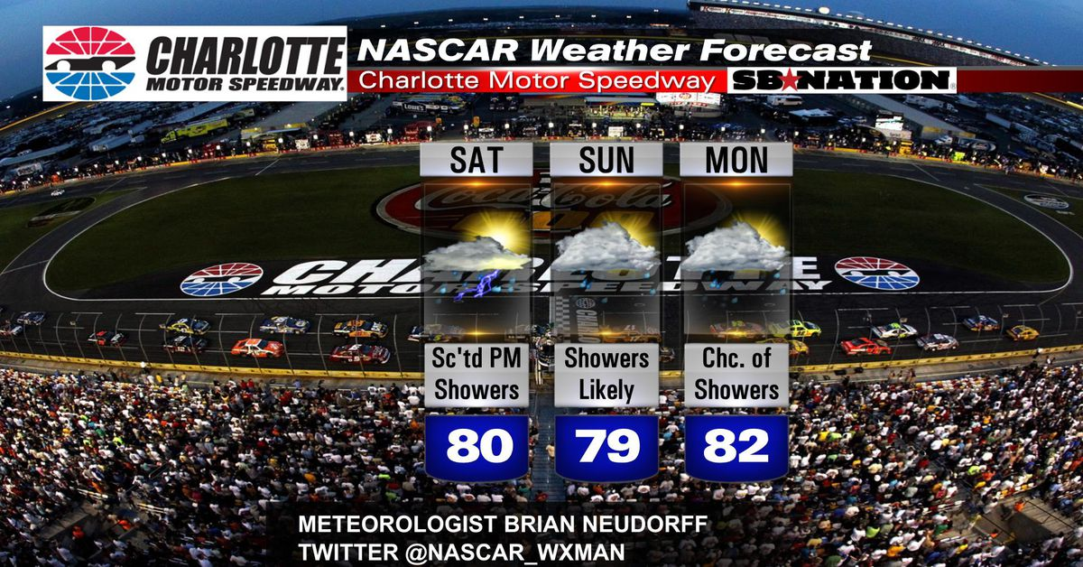 Possible Washout For Nascar At Charlotte Motor Speedway