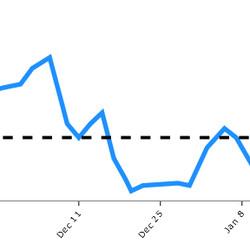 Shattenkirk's rolling 10-game 5v5 scoring-chances-for percentage