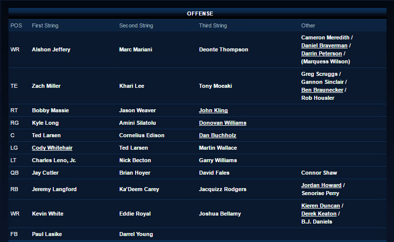 "NFL Jerseys Nike - Chicago Bears Release First ""Unofficial"" Depth Chart - Windy City ..."
