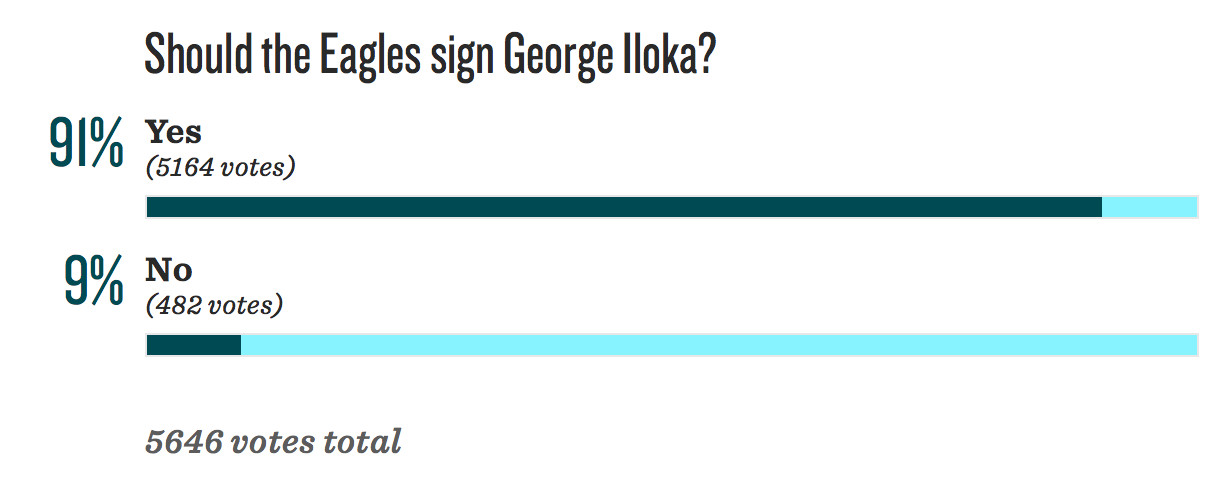 NFL Jerseys Wholesale - Eagles fans are trying to recruit George Iloka to Philadelphia ...
