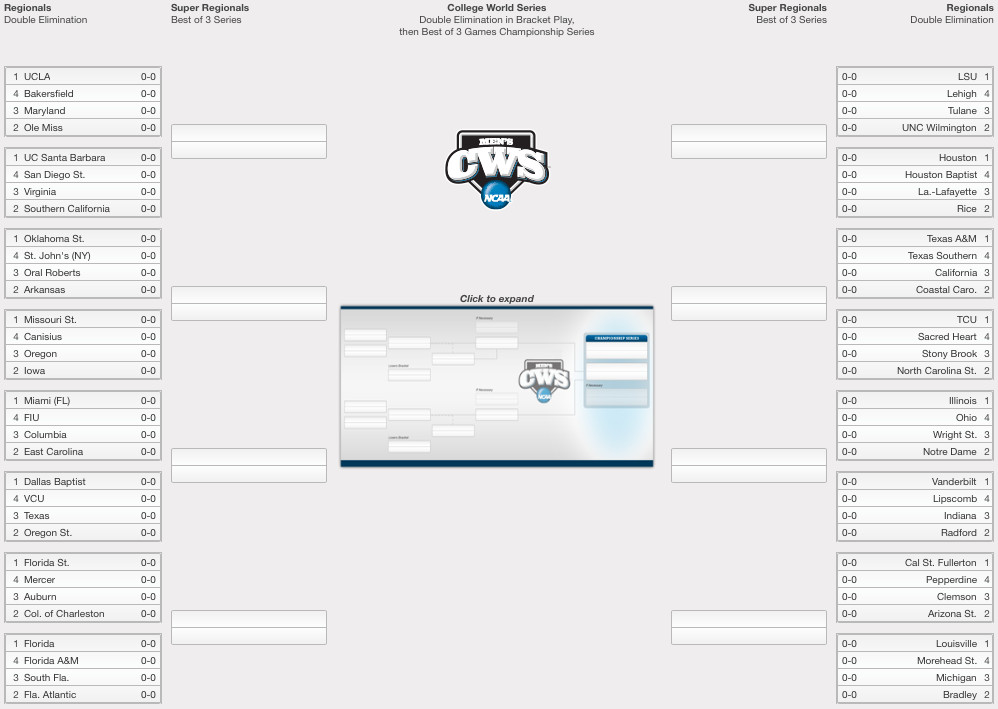 world winner login mlb 2015 playoffs bracket