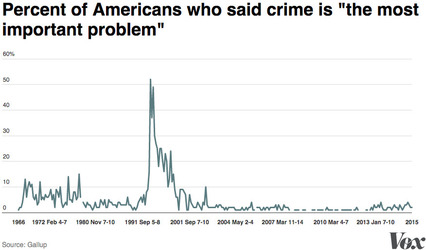 "Chart of percent of Americans who said crime is ""the most important problem."""