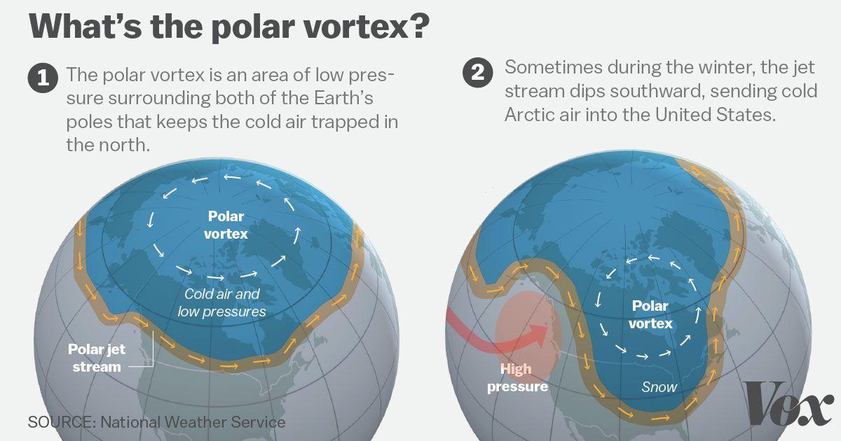 What's a polar vortex? - Vox
