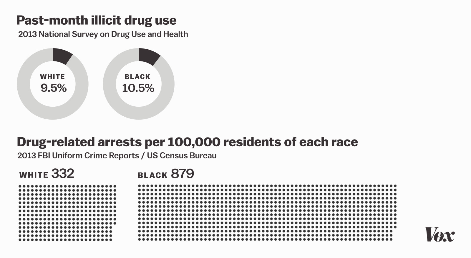 the federal drug scheduling system explained vox is the war on drugs racist