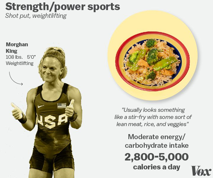 What do Olympic athletes eat?