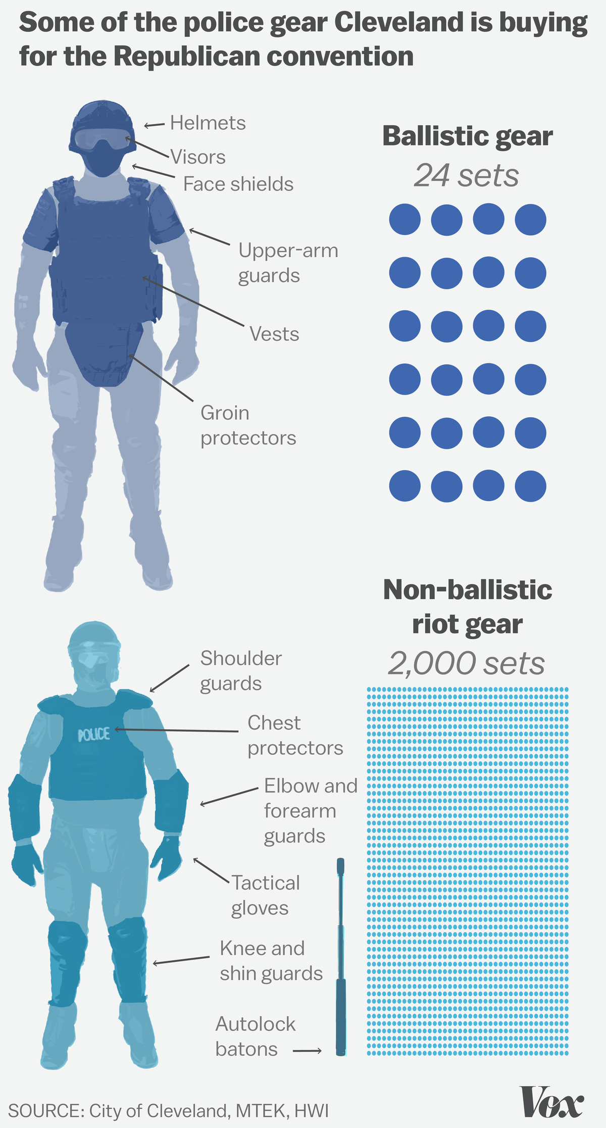 Cleveland will buy 2,000 sets of non-ballistic riot gear and 24 sets of ballistic gear.