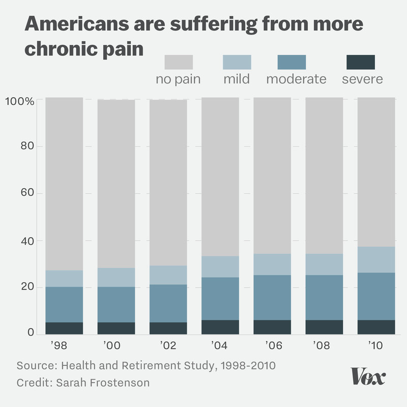 Chart showing that the number of Americans reporting chronic pain has increased from 1998 to 2010.