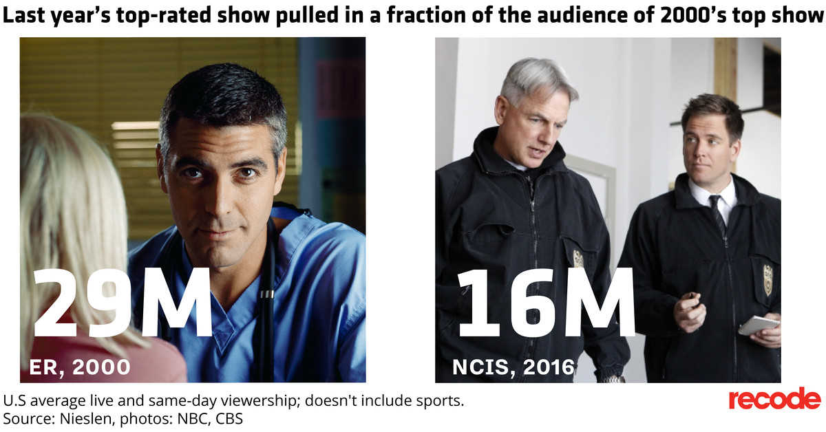 TV's Ad Dollars Aren't Going Away but TV's Viewers are