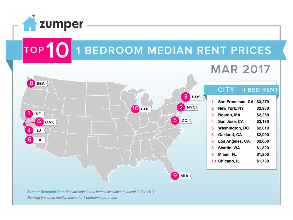 Boston apartment rents at the start of March: slight drops