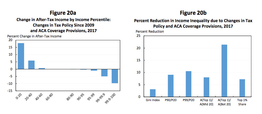 Inequality effects of Obama's policies