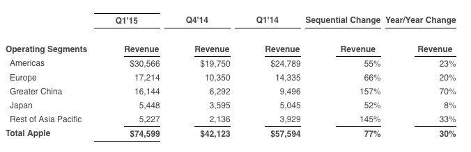 AppleがiPhoneの売上爆増で過去最高売上高と利益を記録、その理由とは