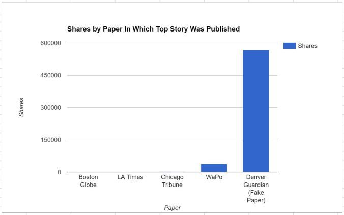 What is a good website to post stories on?