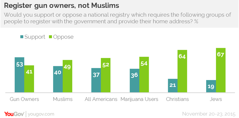 Most Americans support a government registry for gun owners, not Muslims.