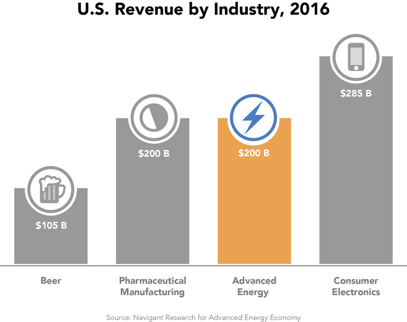 us advanced energy industry
