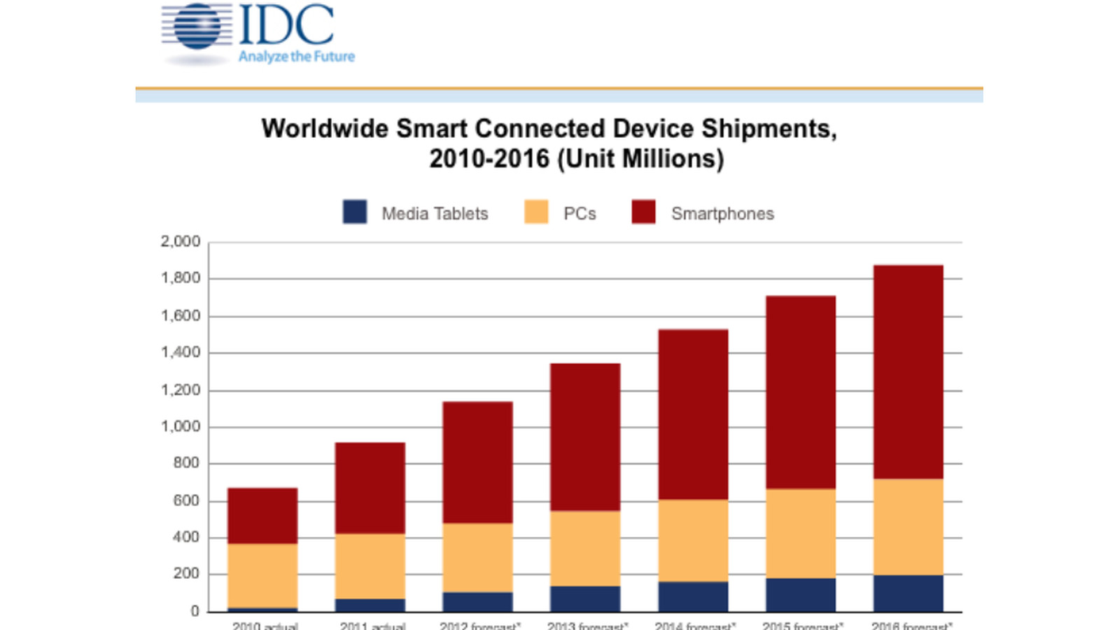 IDC forecasts 1.16 billion smartphones shipped annually by ...