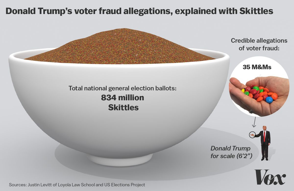 Image result for number of voter fraud cases in 2016