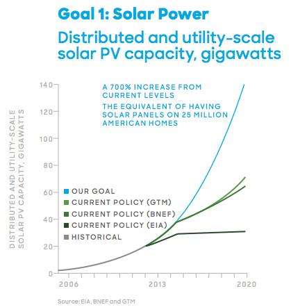 http://www.vox.com/2015/7/26/9044343/hillary-clinton-renewable-solar