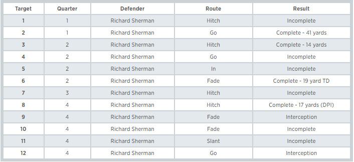 Marshall vs Sherman - Credit: FieldGulls.com - Samuel Gold (@SamuelRGold)