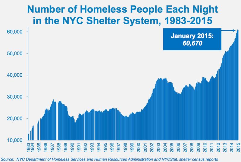Картинки по запросу homelessness in america 2015