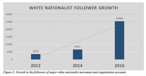 white nationalist graph GWU