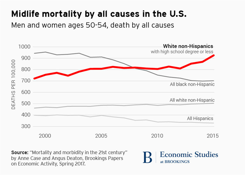 Mortality For All U S Blacks Not Only Those Who Also Have A High School Education Or Less After The Authors Were Criticized For Leaving Blacks Off A