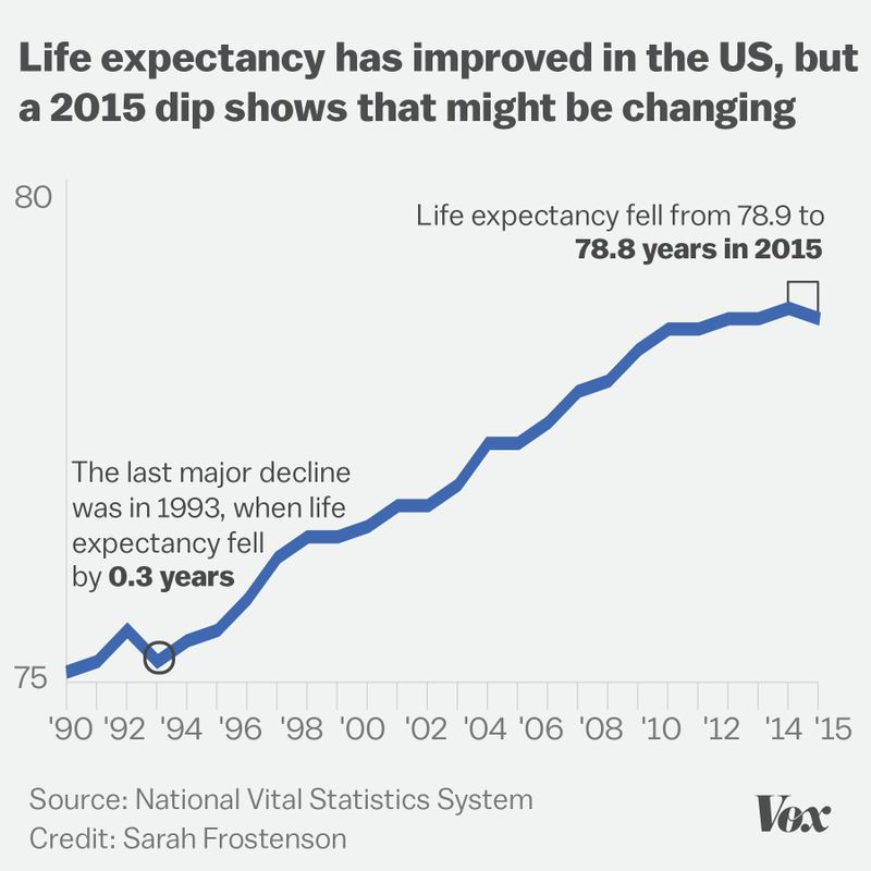 A chart of US life expectancy.