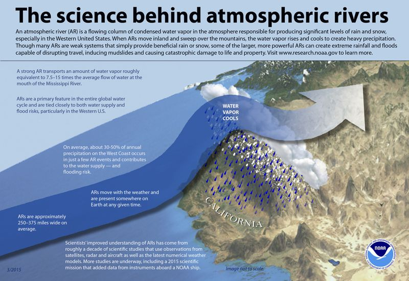 Atmospheric river infographic by NOAA