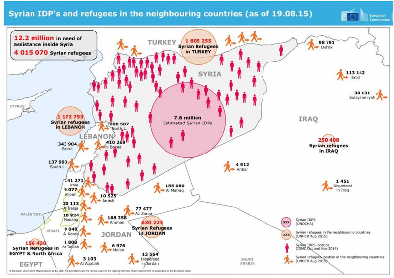 Syrians displaced around the Middle East
