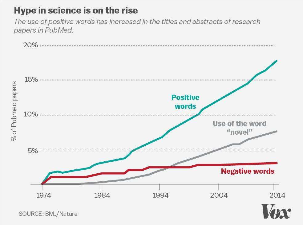 The 7 Biggest Problems Facing Science According To 270