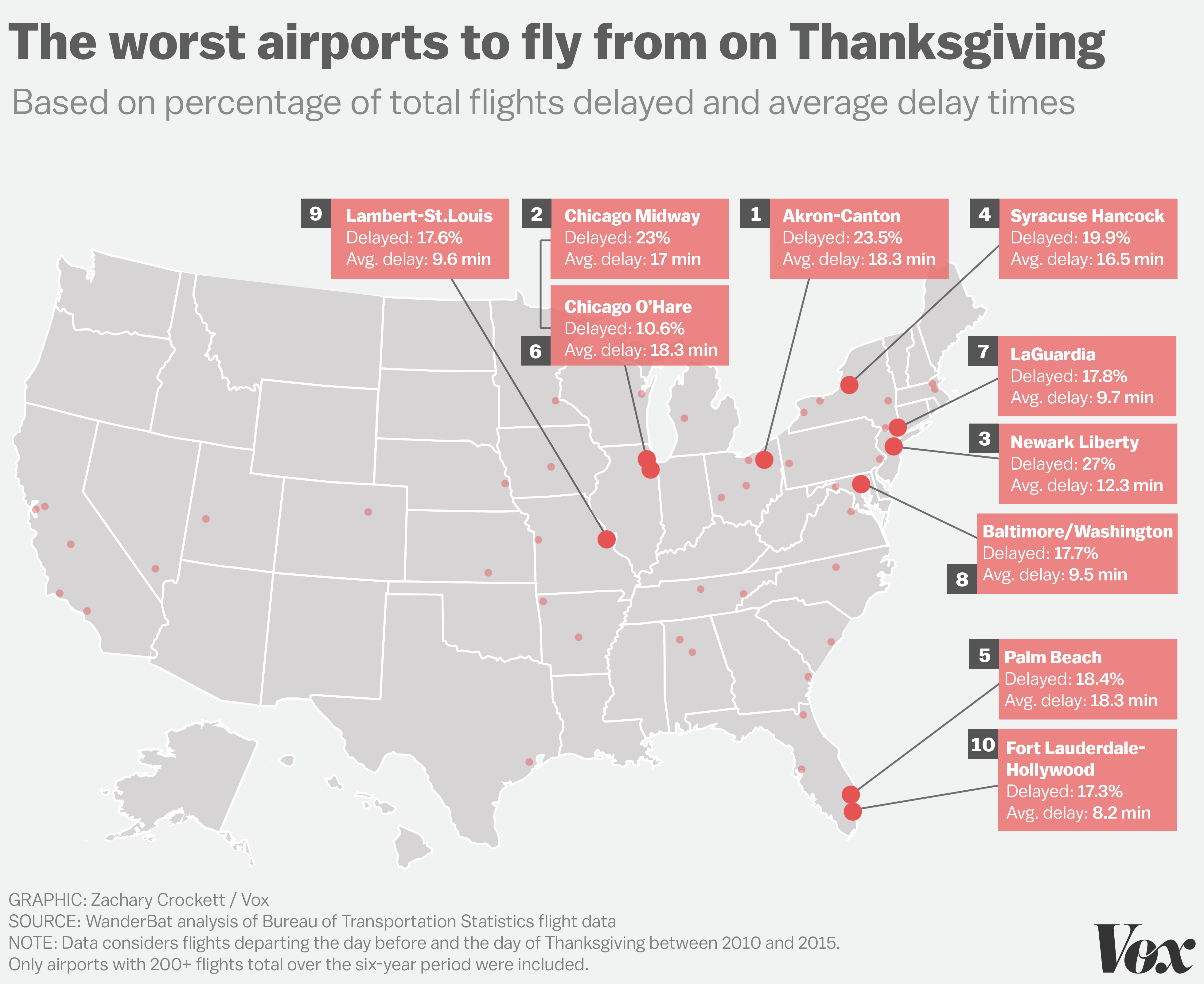 The worst airports for Thanksgiving travel - Vox