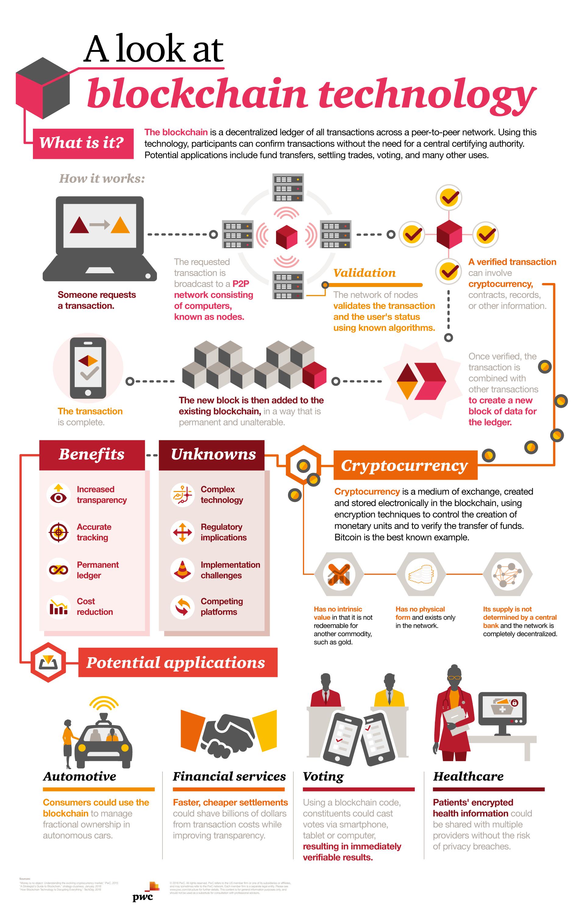 blockchain graph PWC