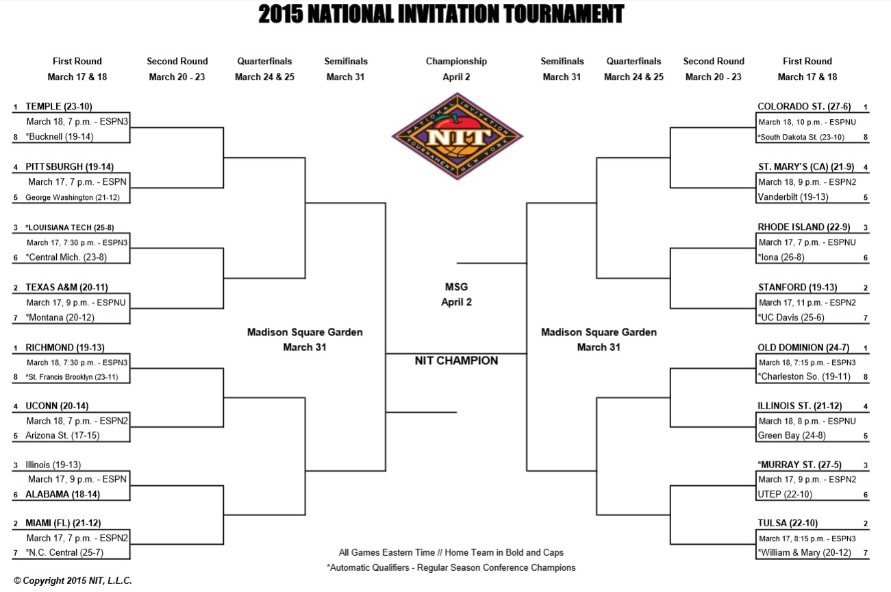 NFL Daily: NIT Tournament 2015: Bracket, schedule and scores