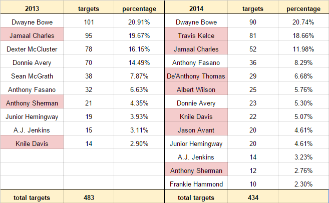 2013-2014_chiefs_receivers.0.png