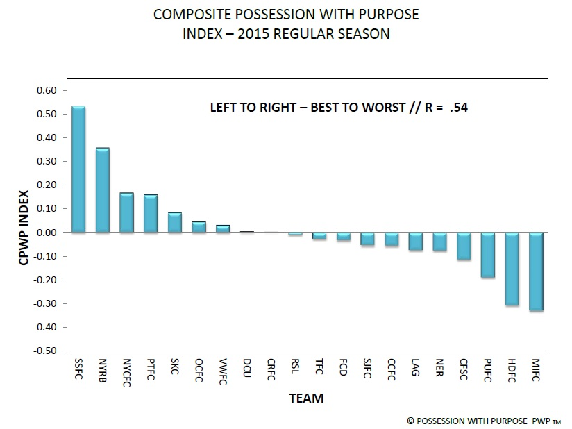 Composite_Possession_with_Purpose_Index_MLS_2015.0.jpg