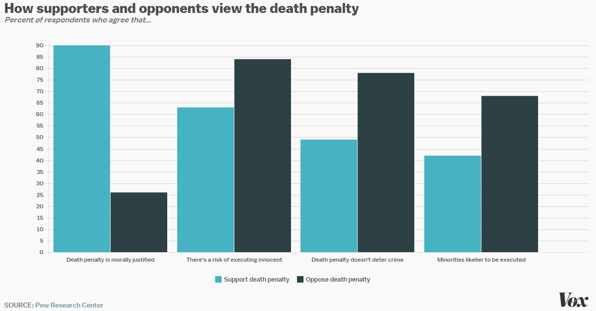 the risk of executing the innocent precludes the use of the death penalty