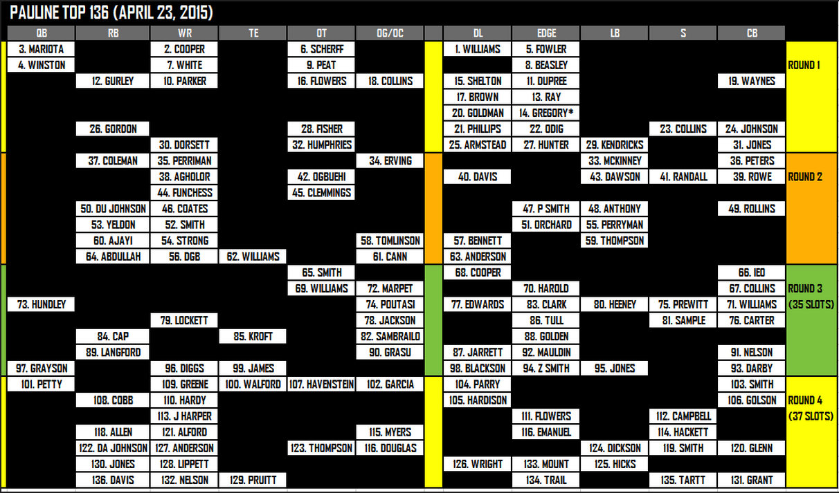 961ba1d1dd4 NFL teams will create draft boards similar to this one