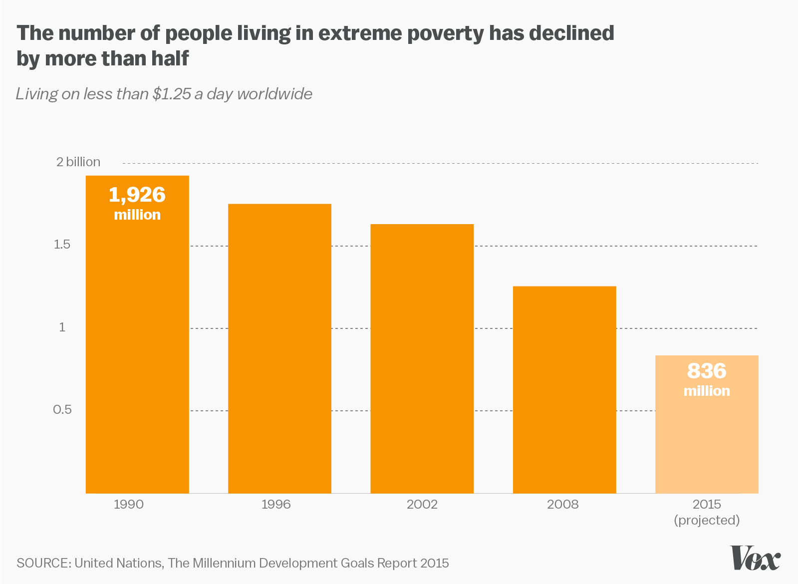 https://cdn0.vox-cdn.com/uploads/chorus_asset/file/3854986/UN-report-poverty.0.png