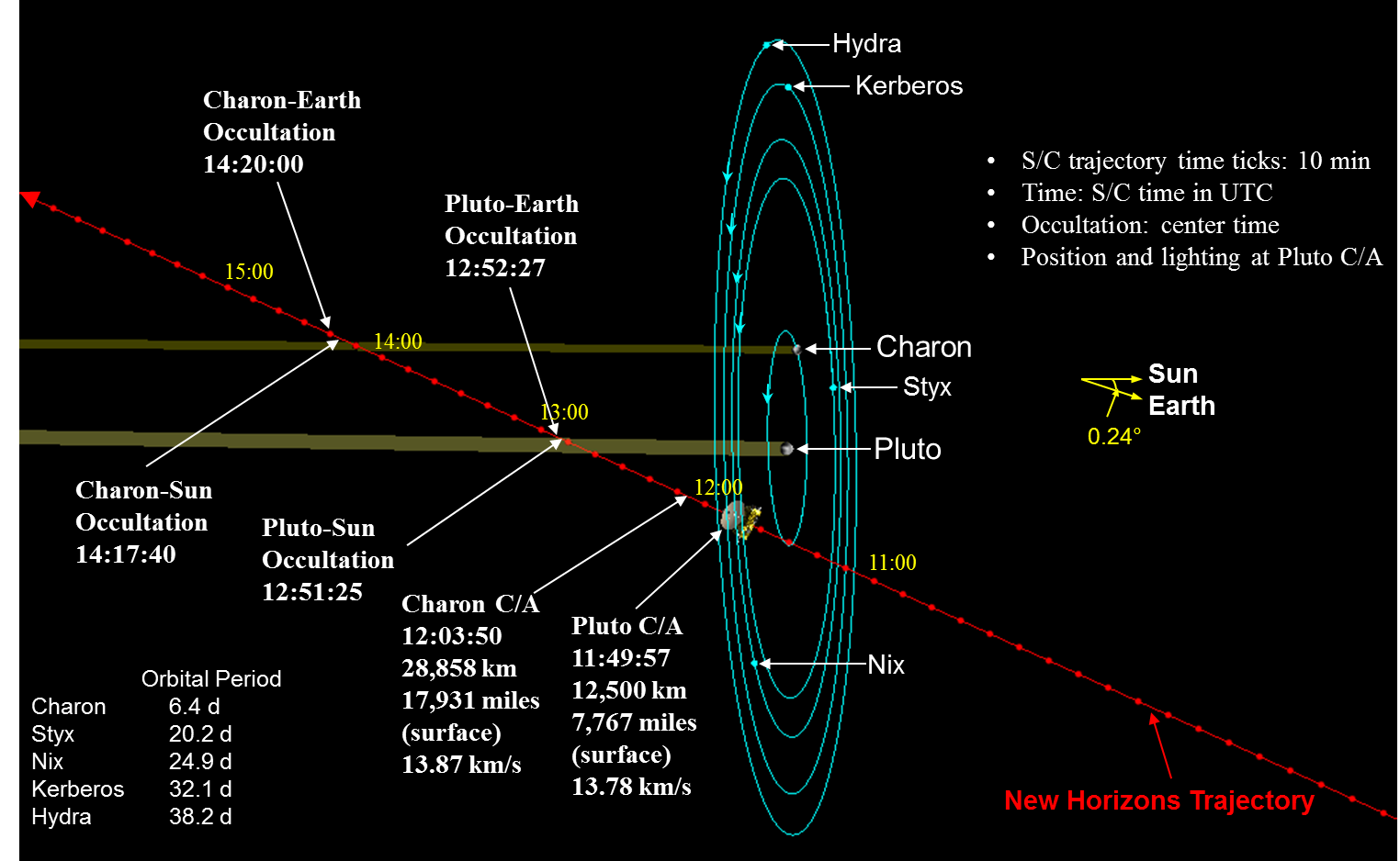 The New Horizons Pluto mission is a big deal. Here are 7 ...
