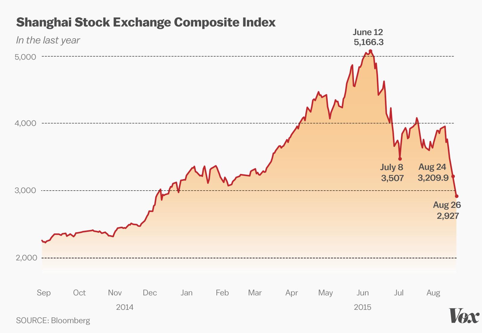 Stock market crash date in Australia