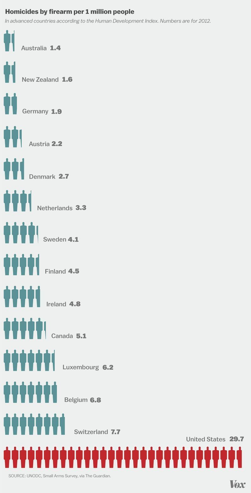 a comparison of gun control issues in us and canada Gun control in the united states of america how do canada's gun laws compare to america's update that issue ripped the usa apart and its effects are still.
