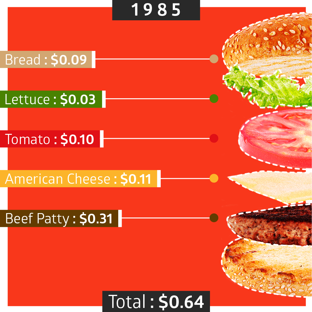Interactive: How Much Did Your Favorite Burger Cost 30 Years Ago ...