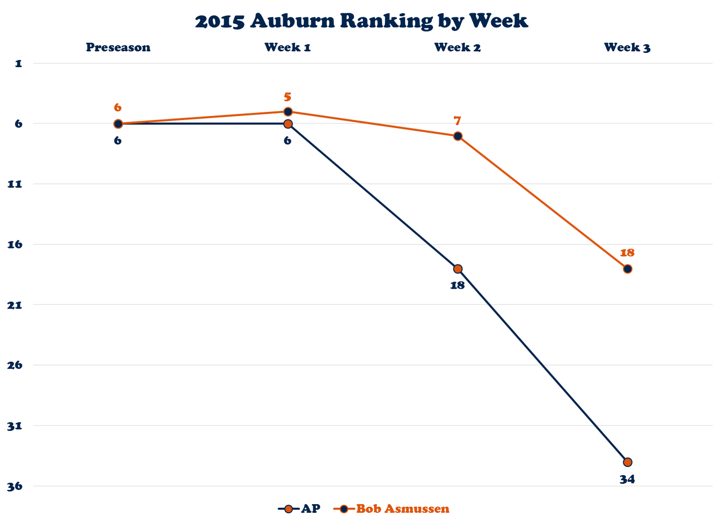 Auburn's Ranking in the AP Poll and on AP Voter Bob Asmussen's Ballot