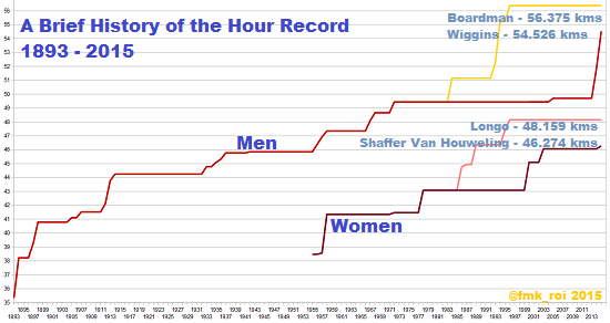 A Brief History of the Hour Record