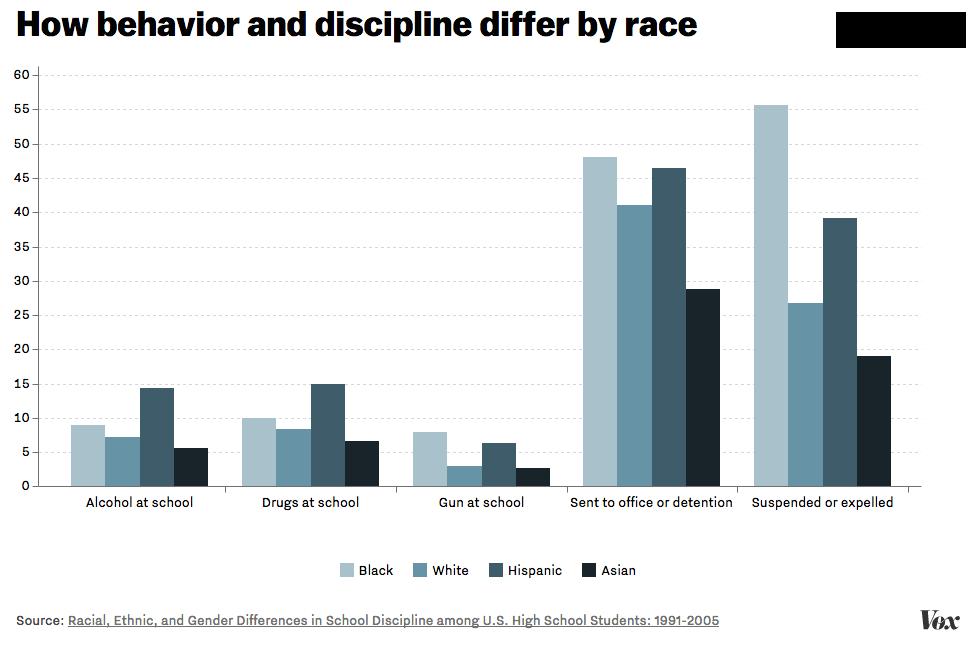Special Educations Hidden Racial Gap >> The Hidden Racism Of School Discipline In 7 Charts Vox