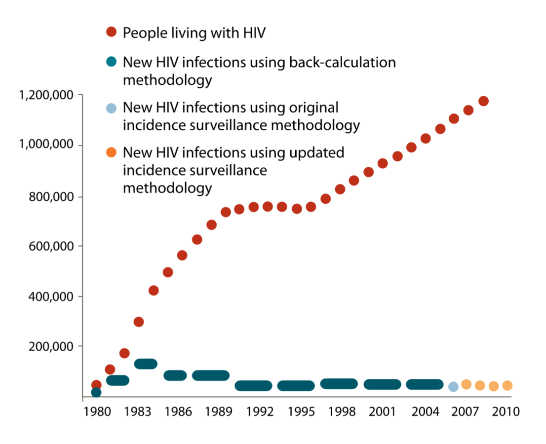 The Hiv Aids Pandemic Explained In 9 Maps And Charts Vox