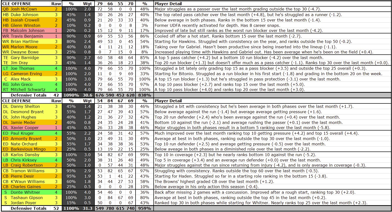 Baltimore Ravens vs Cleveland Browns: PFF grades and notes ...