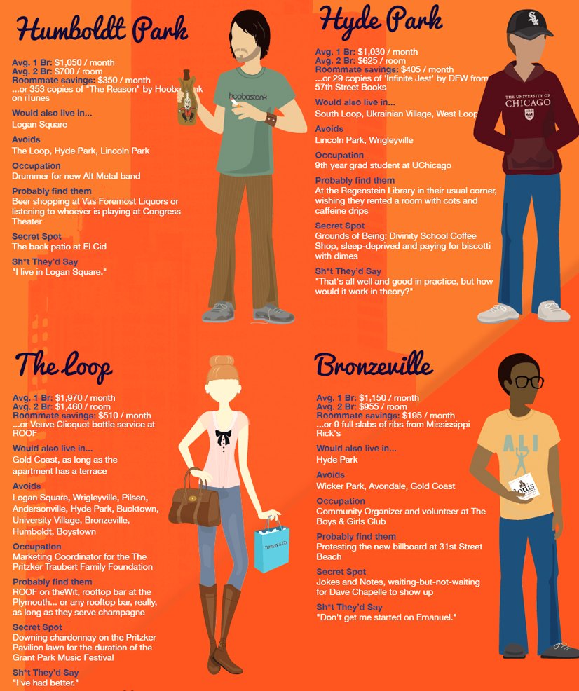 This Infographic Of Chicago Neighborhood Stereotypes Nailed It Curbed Chicago