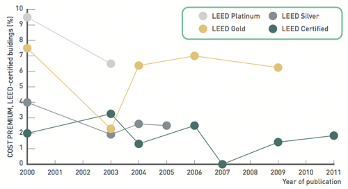 An introduction to the cost benefits of green buildings for Advantages of leed certification