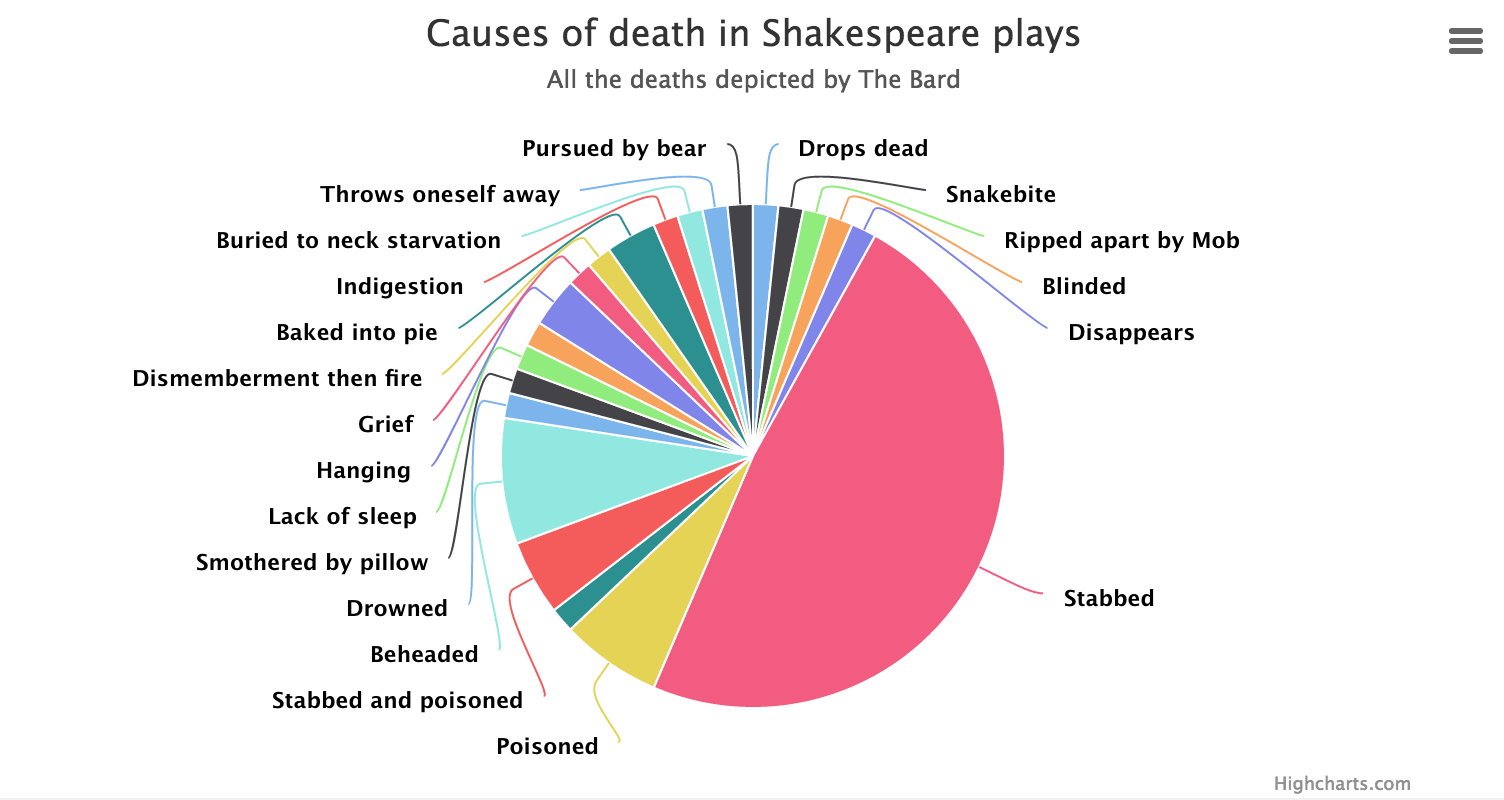 creating suspense in shakespeares play hamlet Free essay: the character of hamlet in william shakespeare's play some critics have stated that the appeal of hamlet to the audience is his many human.
